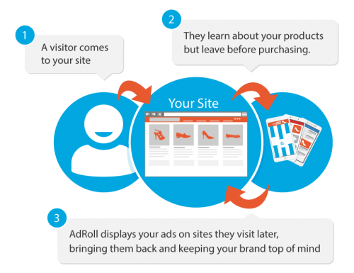 3 Steps of Retargeting