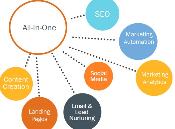 how to use all in one seo